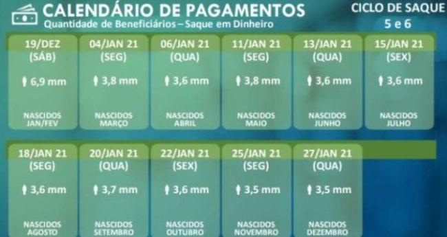 Auxílio de R$300 e R$ 600 tem 5 datas CONFIRMADAS em 2021. VEJA